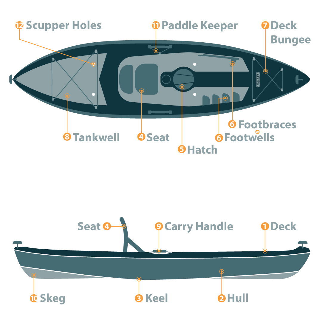 Anatomy of a Sit-On-Top Kayak